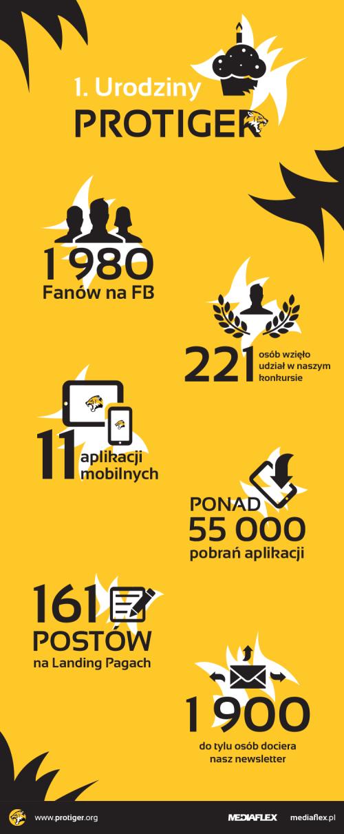 infografikaprotiger