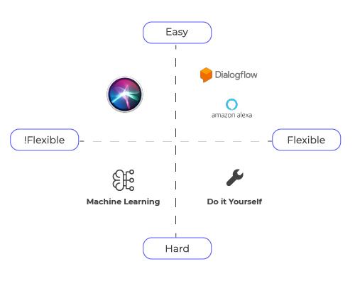 Schemat, który przedstawia Dialogflow jako platformę prostą i elastyczną jeśli chodzi o indywidualną obsługę