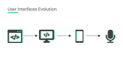 Ewolucja interfejsów użytkownika