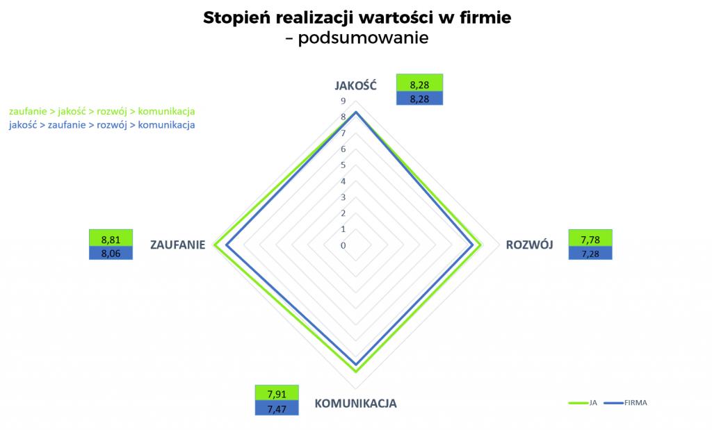 Wykres przedstawiający stopień realizacji wartości w firmie. Najwyżej oceniane zaufanie i jakość
