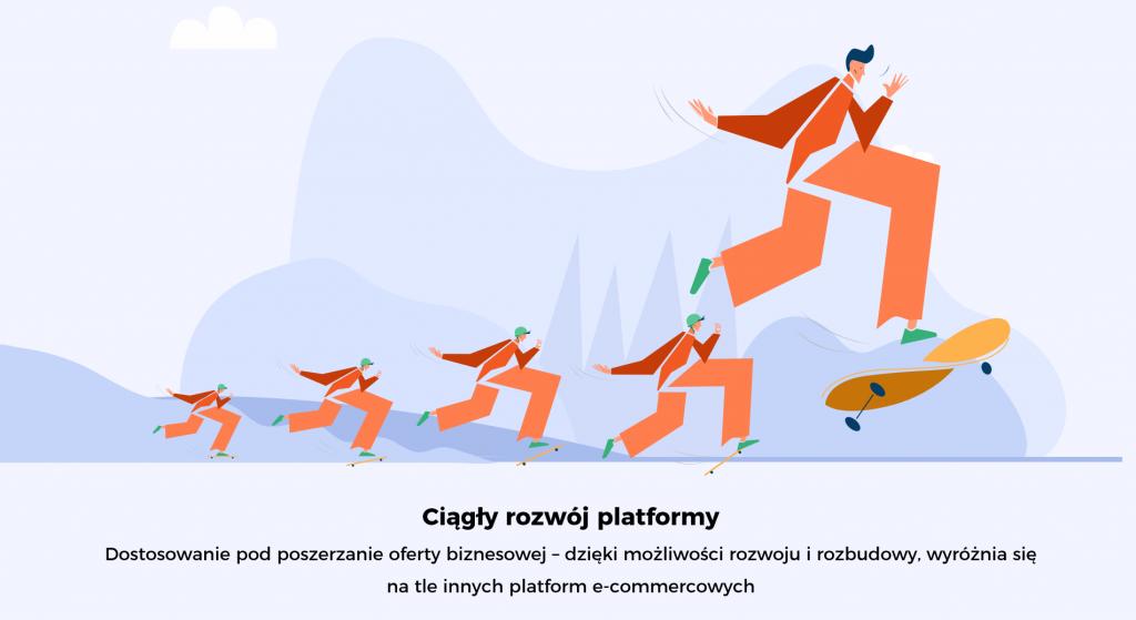 """Grafika przedstawiająca ciągły rozwój platformy. Ludzik skacze na deskorolce. W tle napis: """"Dostosowanie pod poszerzanie oferty biznesowej - dzięki możliwości rozwoju i rozbudowy, wyróżnia się na tle innych platform e-commercowych"""""""