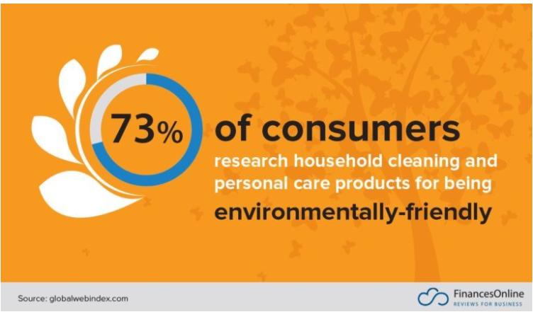 Działania przyjazne dla środowiska - statystyki